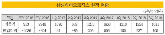 삼성바이오로직스 실적 현황_20181211(수정본)