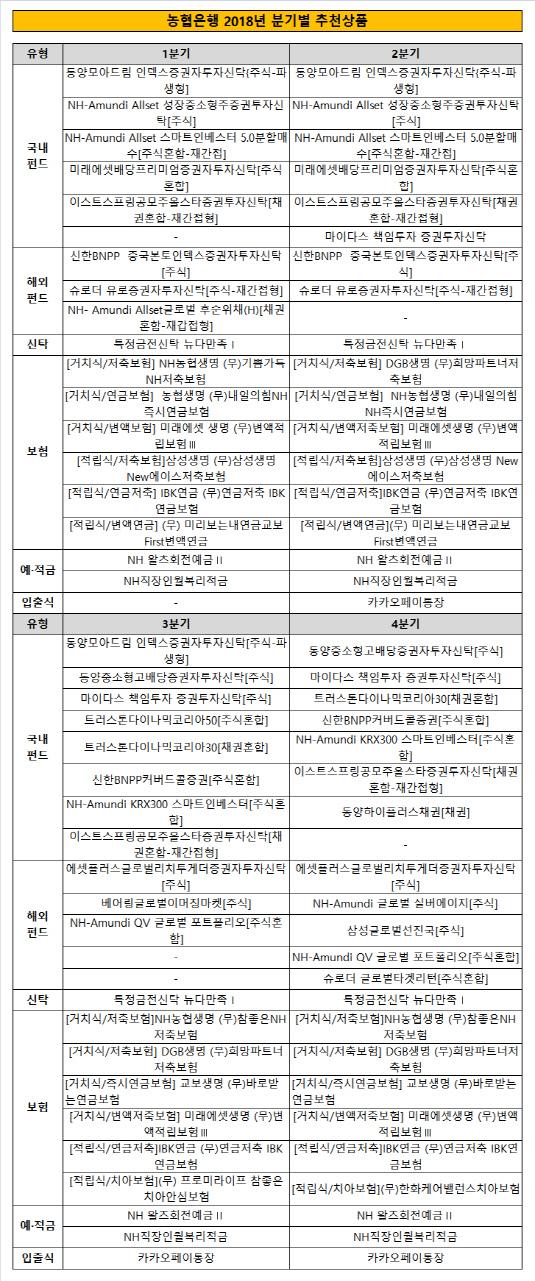 농협은행 2018년 분기별 추천상품
