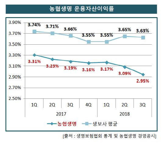 농협생명_운용자산이익률