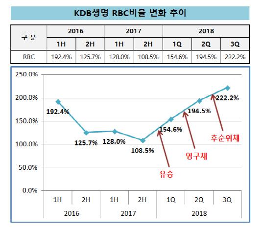 KDB생명_RBC비율