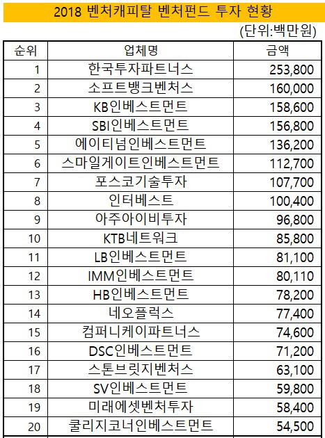 2018년 벤처펀드 투자현황 재수정 표