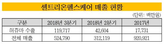 셀트리온헬스케어 매출 현황_20190102(수정본)