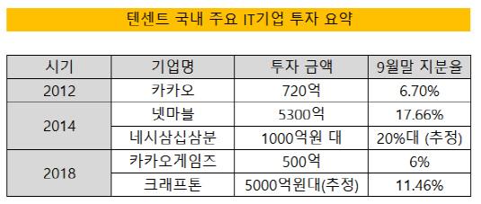 텐센트 투자 요약
