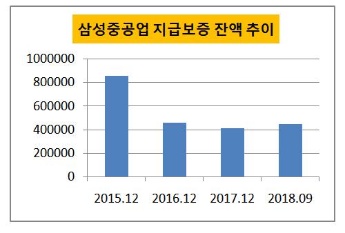 삼성중공업 지급보증 잔액 추이