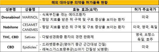 해외 대마성분 의약품 허가품목 현황