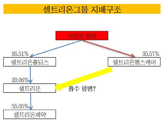 셀트리온그룹 지배구조_20190108