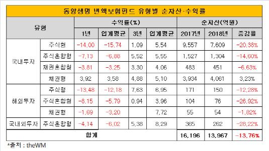 동양생명 변액보험펀드 유형별 순자산 수익률