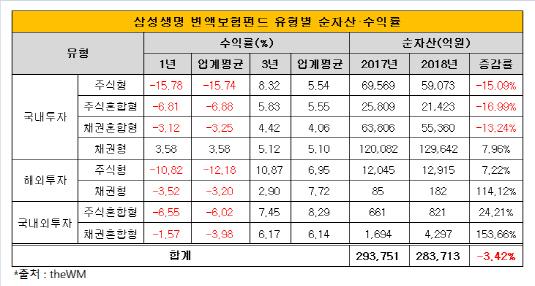 삼성생명 변액보험펀드 유형별 순자산 수익률
