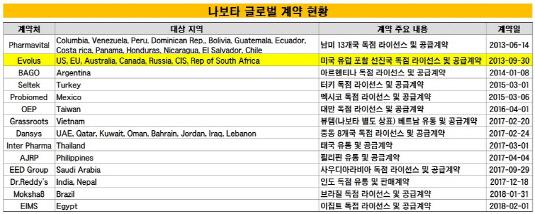 나보타 글로벌 계약 현황_20190211(수정본)1