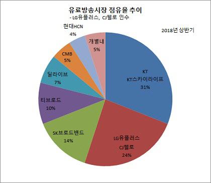 유료방송_LG U+ CJ헬로