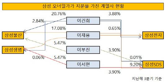 삼성 오너일가 지분율 현황