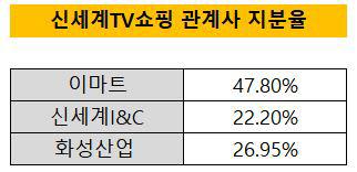 신세계TV쇼핑 지분율