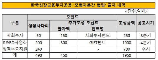 한국성장금융투자운용 '모험자본간 협업' 출자 내역