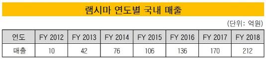 램시마 연도별 국내 매출_20190226(수정본)