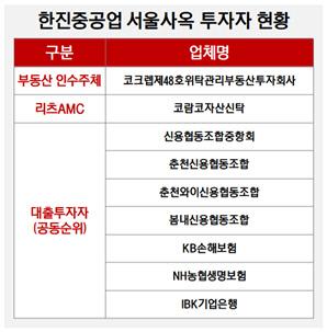 한진중공업 서울사옥 투자자 현황