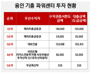 용인 기흥 파워센터 투자 현황