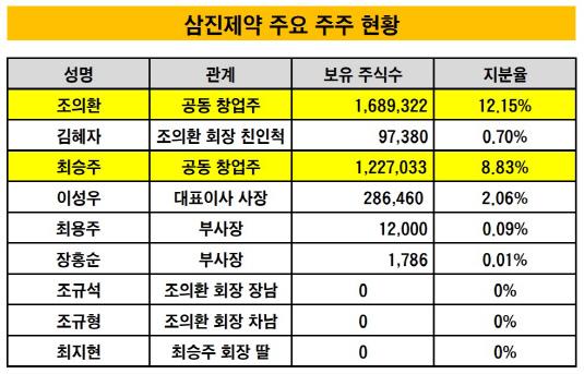 삼진제약 주요 주주 현황_20190307