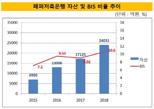 페퍼저축은행 자산 및 BIS 비율 추이