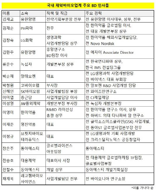 주요 BD 리스트