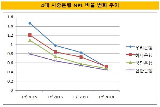 4대 시중은행 NPL비율