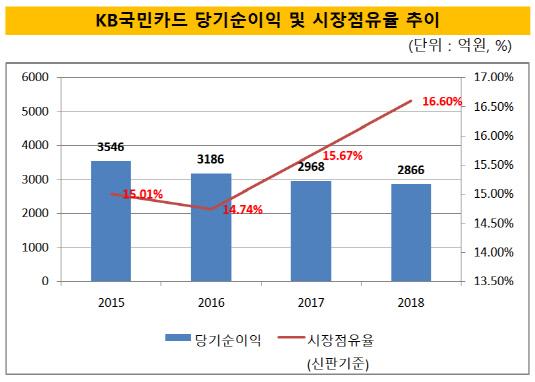 KB국민카드 당기순이익 및 시장점유율 추이