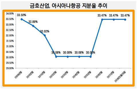 금호산업, 아시아나항공 지분율 추이