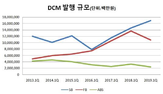 DCM 발행 규모