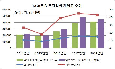 DGB운용 투자일임 계약고 추이