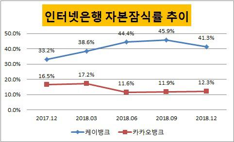 인터넷전문은행 자본잠식률
