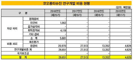 코오롱티슈진 연구개발 비용 현황_20190402(수정본)