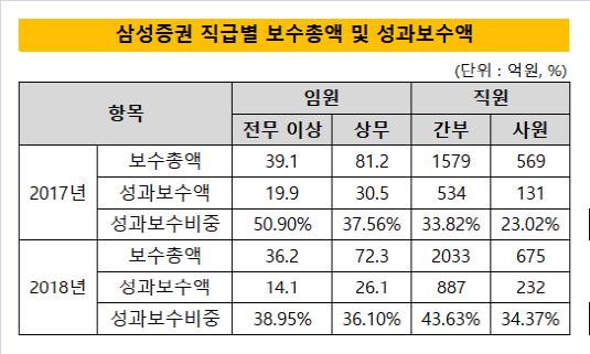 삼성증권 직급별 보수총액 및 성과보수액