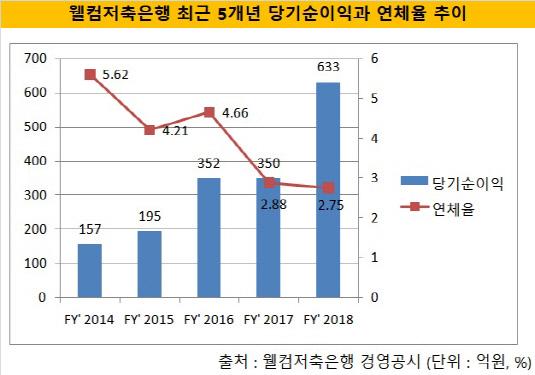 웰컴저축 순익_연체율