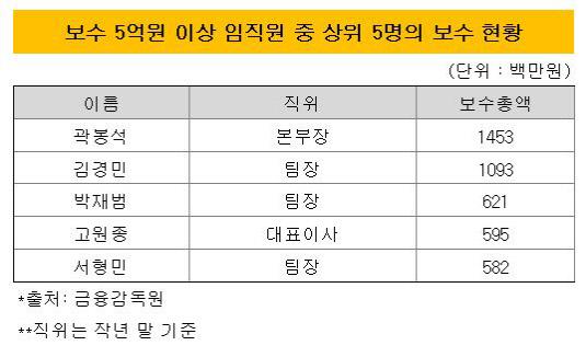 성과보수-db금융투자