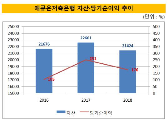 애큐온저축은행 주요 경영 성과