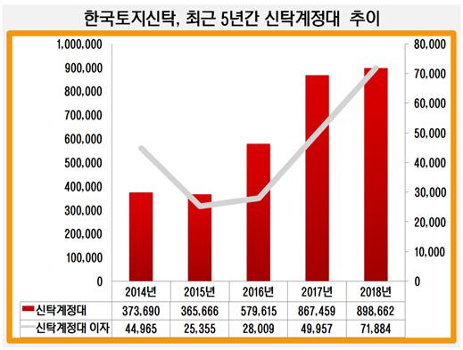 한국토지신탁, 최근 5년간 신탁계정대 추이