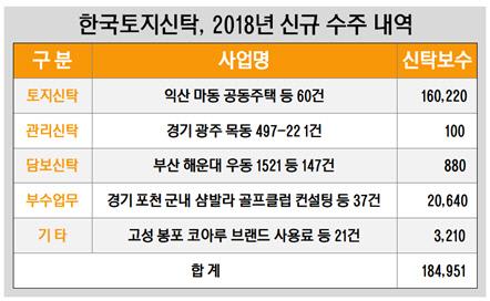 한국토지신탁, 2018년 신규 수주 내역