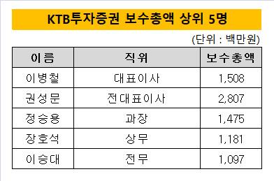 KTB투자증권 보수총액 상위 5명