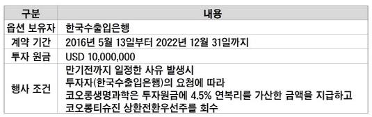 코오롱티슈진 상환전환우선주 풋옵션_20190409(수정본)