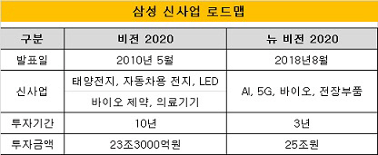 삼성 신사업 로드맵