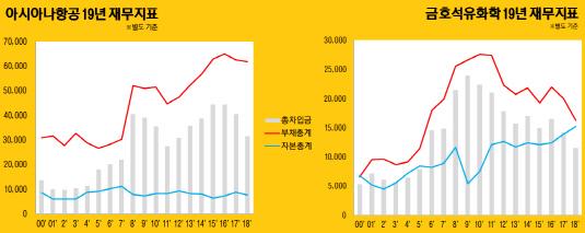 아시아나 vs 금호석화