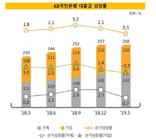 국민은행 대출성장 추이