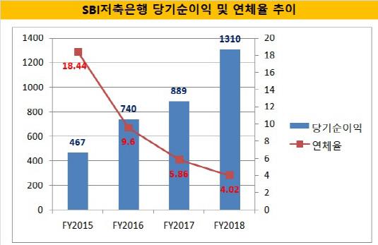 SBI 순이익 연체율