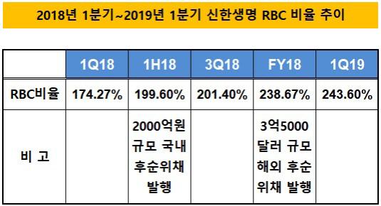신한생명 RBC비율 추이