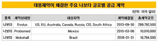 대웅제약 나보타 글로벌 공급 계약_20190430(수정본)