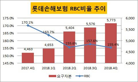 롯데손보 RBC비율
