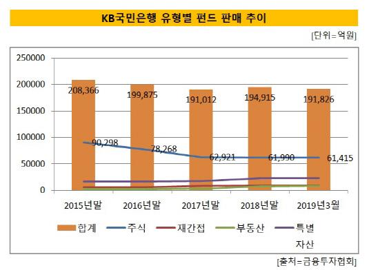 KB국민은행 유형별 펀드 설정