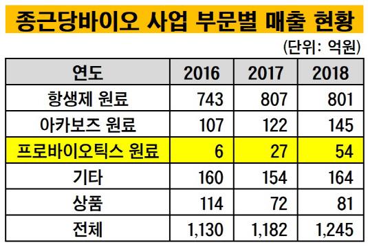 종근당바이오 사업부문별 매출 현황_20190510
