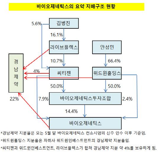 바이오제네틱스의 요약 지배구조 현황_20190522