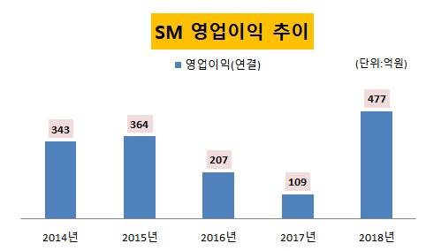 SM영업이익추이