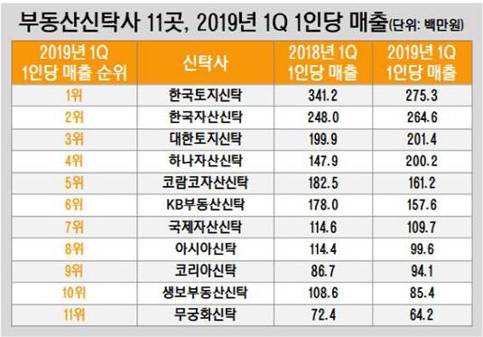 부동산신탁사 11곳, 2019년 1Q 1인당 매출